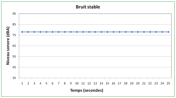 Figure 2 - Bruit stable, version texte disponible via le lien ci-dessous.