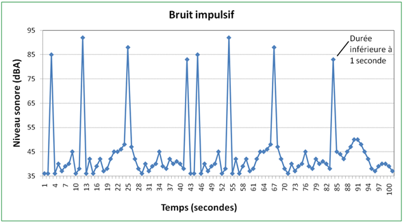 Figure 2 - Bruit impulsif, version texte disponible via le lien ci-dessous.