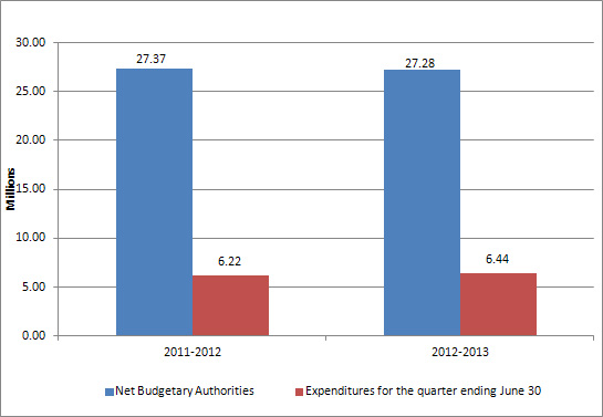 Graph 1 - Budgetary Authorities, text version available via the link below.