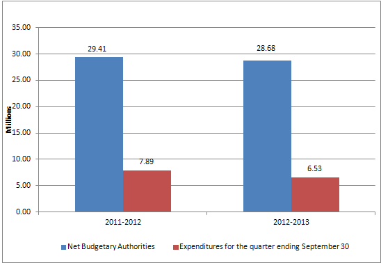 Graph 1 - Second quarter net budgetary authorities, text version available via the link below.