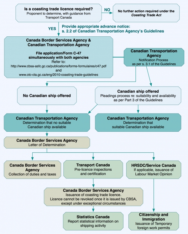 Figure 1 - Coasting Trade Licence Application Process, text version available via the link below.