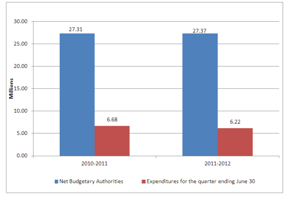 Graph 1 - First quarter net budgetary authorities, text version available below.