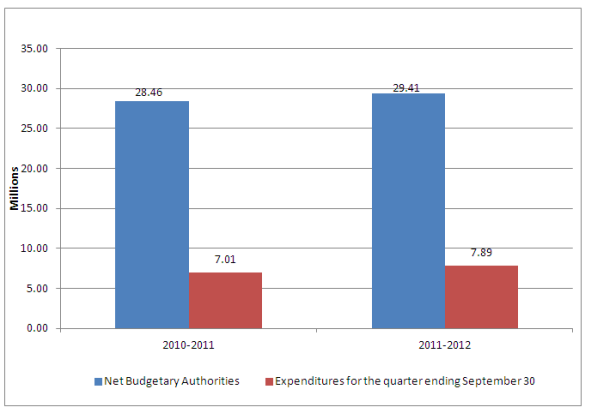 Graph 1 - Second quarter net budgetary authorities, text version available below.
