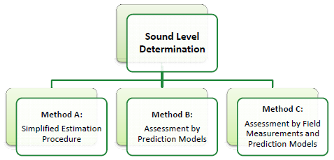 Figure 4 - Procedures for Sound Level Determination, text version available via the link below.
