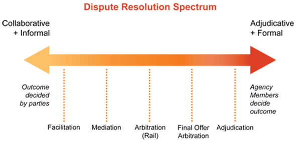 Figure 1 - Dispute Resolution Spectrum, text version available via the link below.