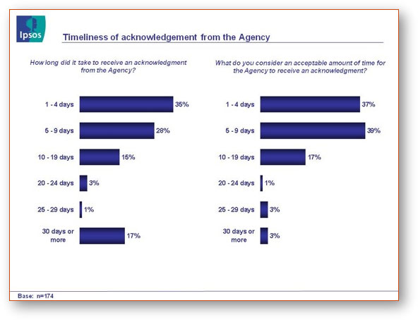 Fig. 15 - Timeliness of Acknowledgement from the Agency, text version available via the link below.