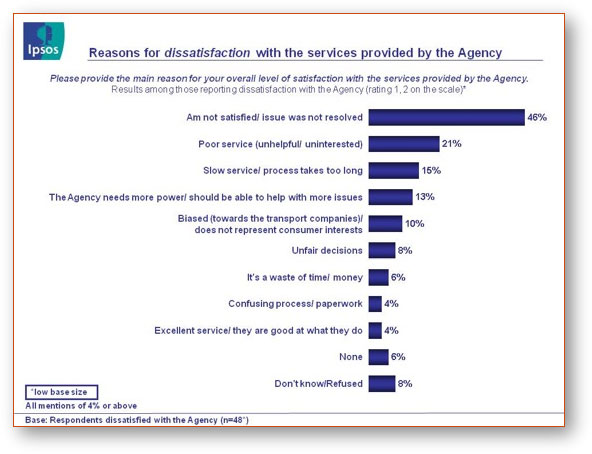 Fig. 4 - Reasons for Dissatisfaction, text version available via the link below.