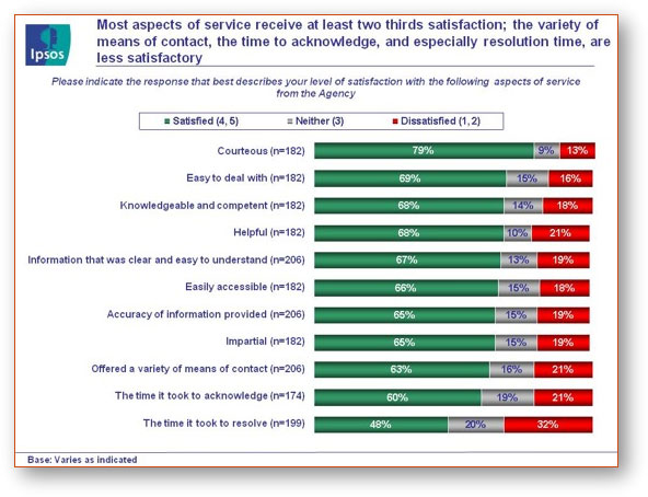 Fig. 8 - Satisfaction with Attributes of Agency Service, text version available via the link below.