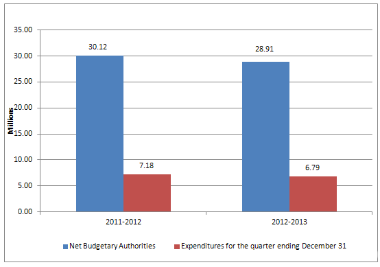 Graph 1 - Third quarter net budgetary authorities, text version available via link below.