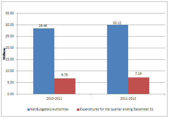 Graph 1 – Second quarter net budgetary authorities and expenditures per fiscal year.