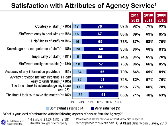 Figure 10 - Satisfaction With Attributes Of Agency Service, text version available via the link below