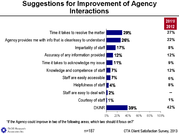 Figure 12 - Suggestions For Improvement Of Agency Interactions, text version available via the link below