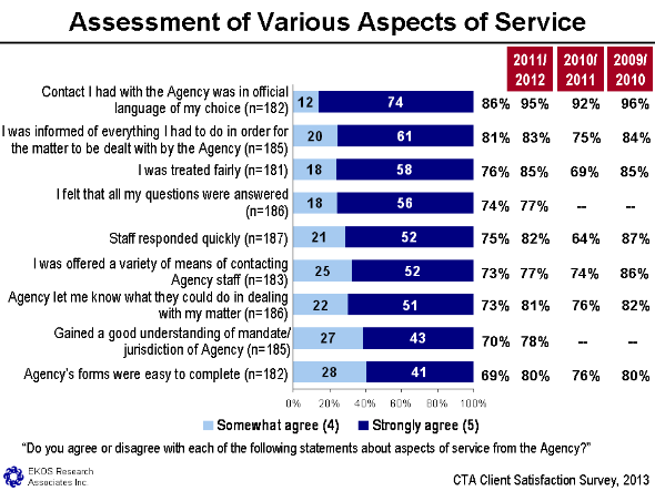 Figure 14 - Assessment Of Various Aspects Of Service, text version available via the link below