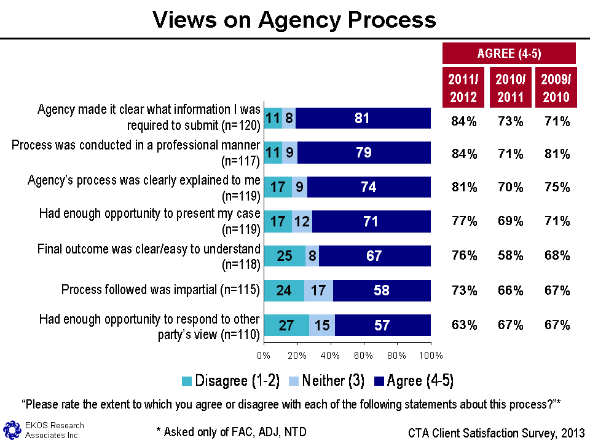Figure 17 - Views On Agency Process, text version available via the link below