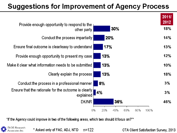 Figure 18 - Suggestions For Improvement Of Agency Process, text version available via the link below