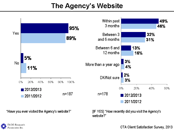 Figure 19 - The Agency's Website, text version available via the link below