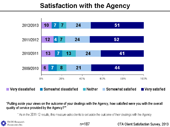 Figure 1 - Satisfaction With The Agency, text version available via the link below