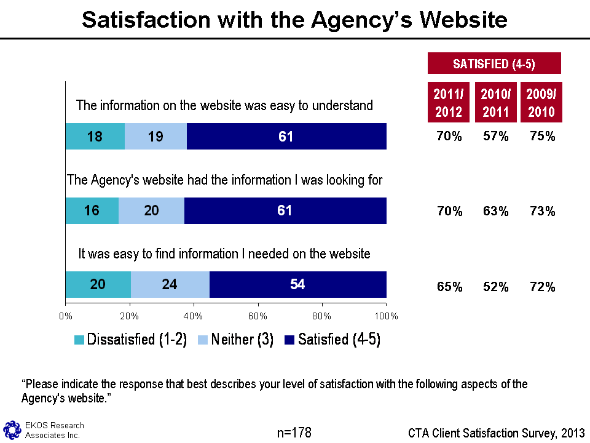 Figure 20 - Satisfaction With The Agency's Website, text version available via the link below