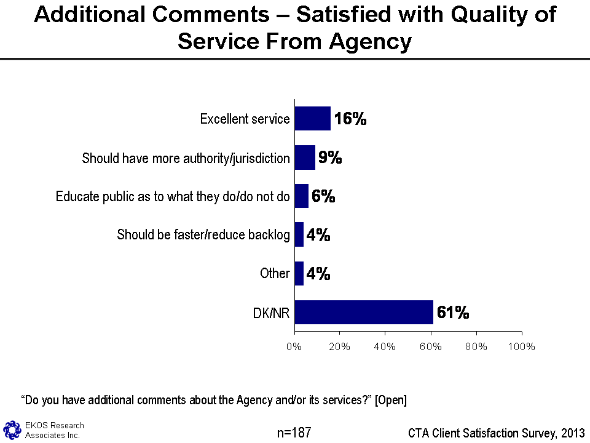 Figure 24 - Additional Comments – Satisfaction With Quality Of Service From Agency, text version available via the link below