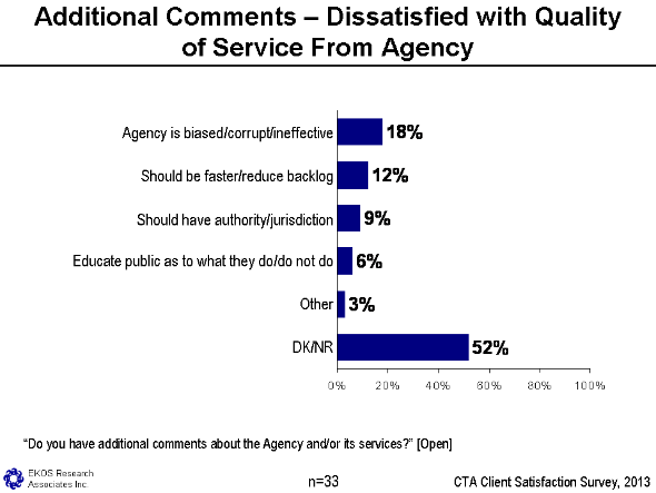 Figure 25 - Additional Comments – Dissatisfaction With Quality Of Service From Agency, text version available via the link below