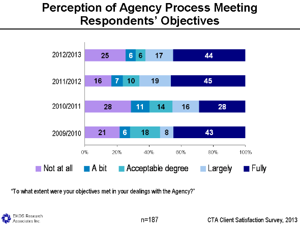 Figure 4 - Perception Of Agency Process Meeting Respondents' Objectives, text version available via the link below