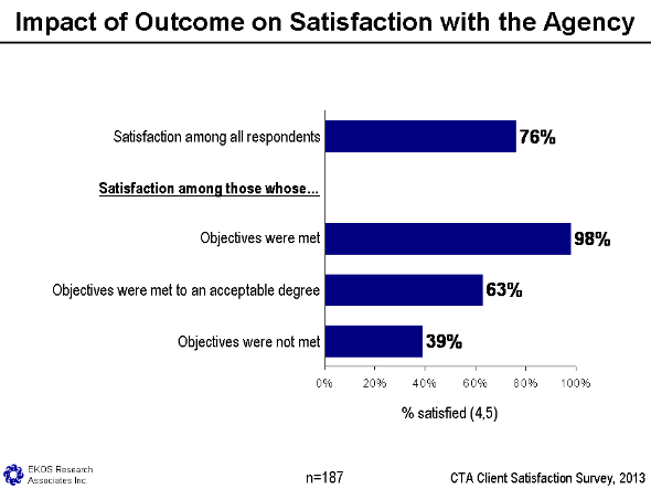 Figure 5 - Impact Of Outcome On Satisfaction With The Agency, text version available via the link below