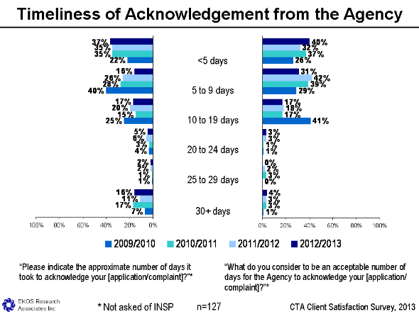 Figure 6 - Timeliness Of Acknowledgement From The Agency, text version available via the link below