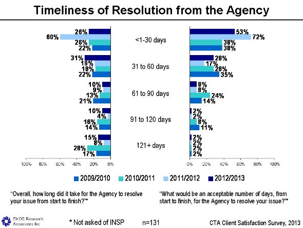 Figure 7 - Timeliness Of Resolution From The Agency, text version available via the link below
