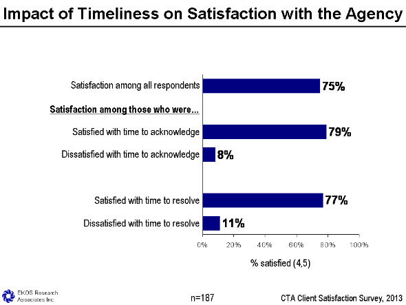 Figure 8 - Impact Of Timeliness On Satisfaction With The Agency, text version available via the link below