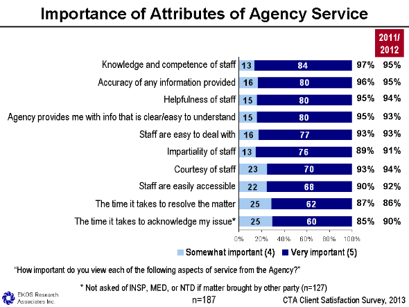 Figure 9 - Importance Of Attributes Of Agency Service, text version available via the link below