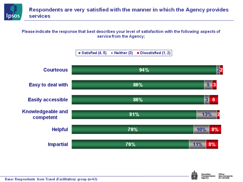 Fig. 6 - Satisfaction with Agency Services, text version available via the link below.