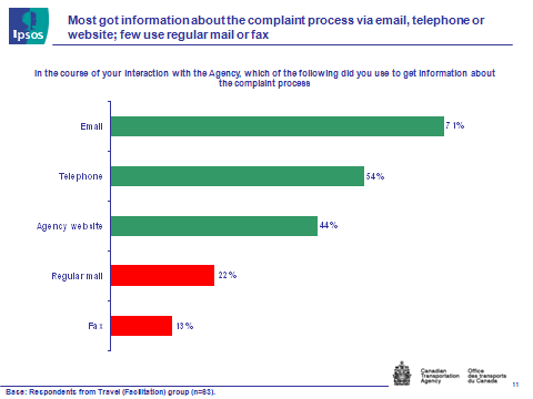 Fig. 3 - Information about complaint process, text version available via the link below.
