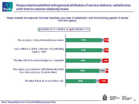 Fig. 7 - Satisfaction with Service Delivery, text version available via the link below.