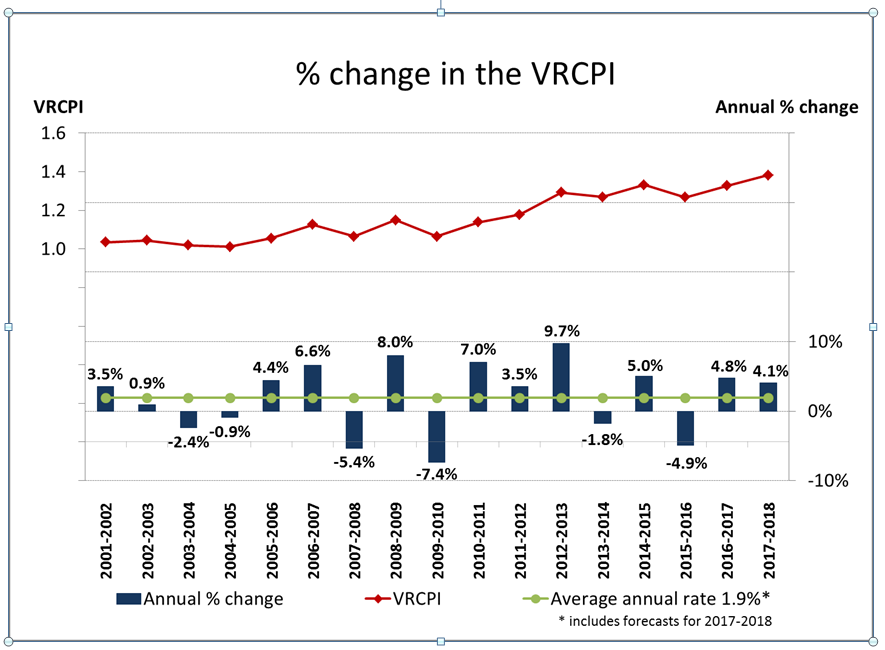 % change in the VRCPI
