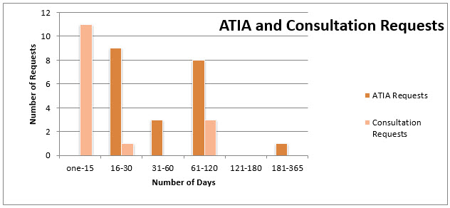 Graphic of ATIA and Consultation Requests (using figures from the table immediately below)