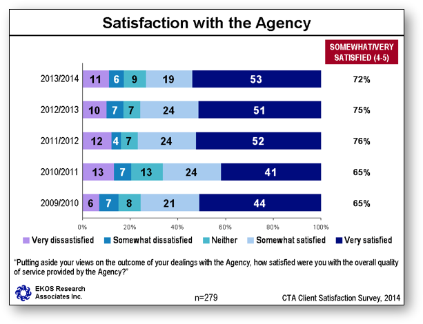 Satisfaction with the Agency