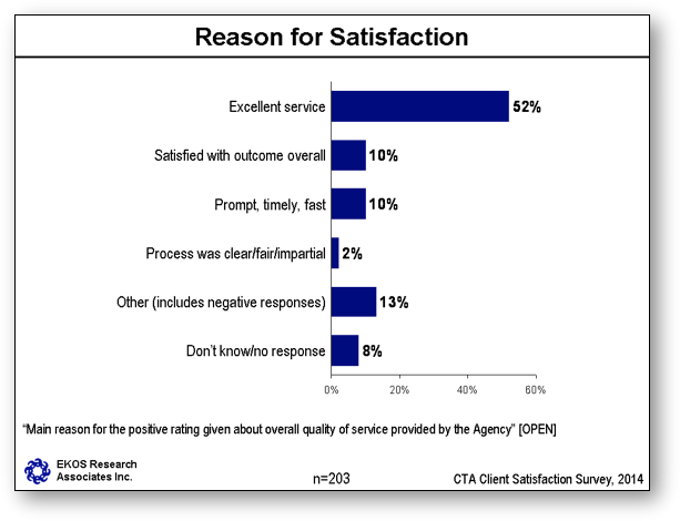 Reason for Satisfaction with the Agency