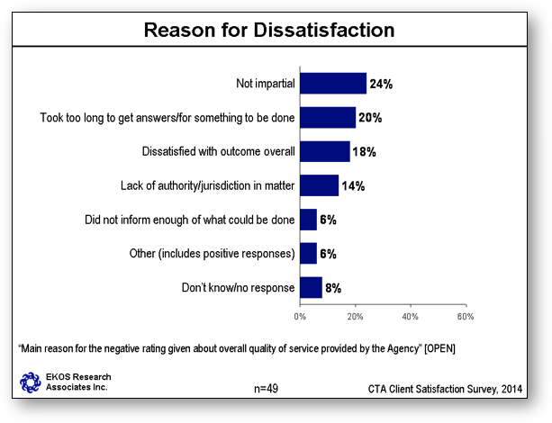 Reason for Dissatisfaction with the Agency