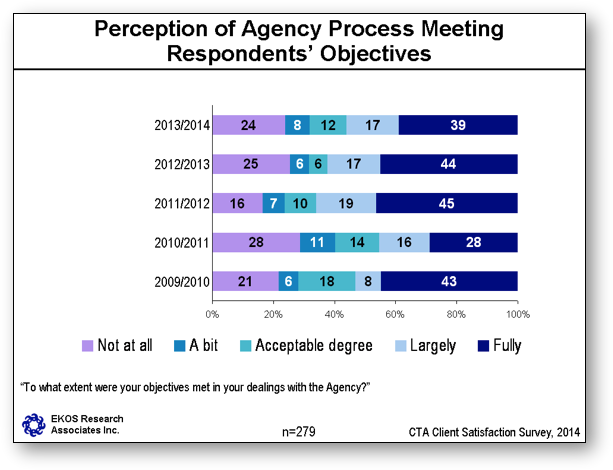 Perception of Agency Process Meeting Respondents' Objectives