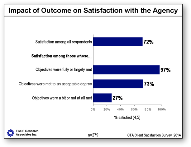 Impact of Outcome on Satisfaction with the Agency