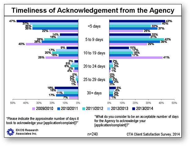 Timeliness of Acknowledgement from the Agency