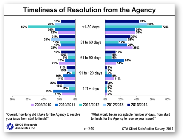 Timeliness of Resolution from the Agency