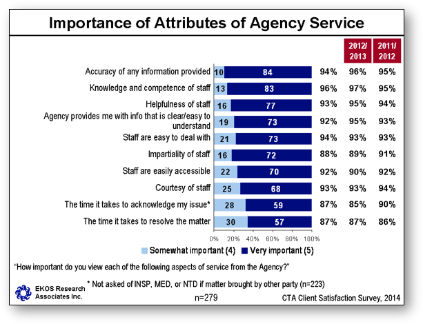 Importance of Attributes of Agency Service