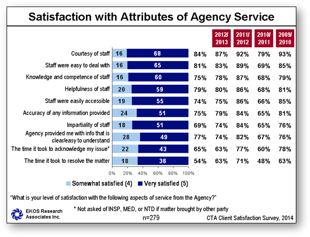 Satisfaction with Attributes of Agency Service