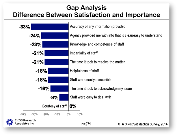 Gap Analysis Difference Between Satisfaction and Importance