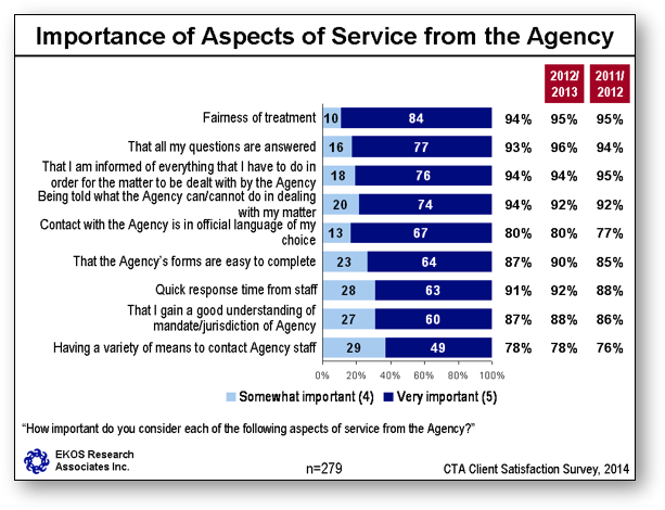 Importance of Aspects of Service from the Agency