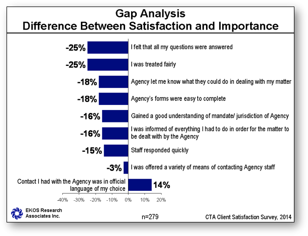 Gap Analysis - Difference Between Satisfaction and Importance