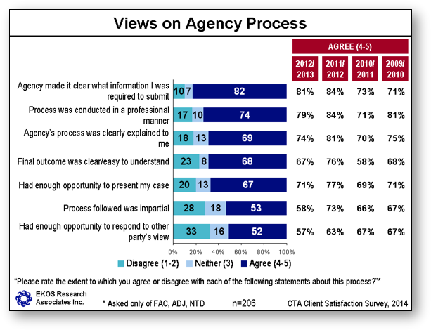 Views on Agency Process