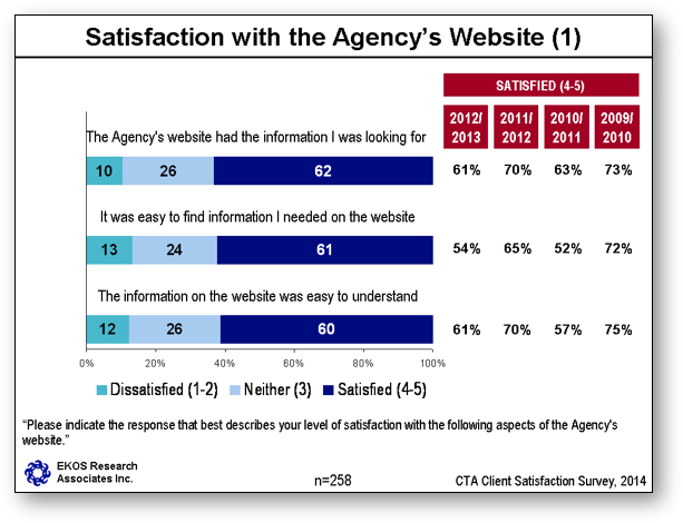 Satisfaction with the Agency's Website (1)