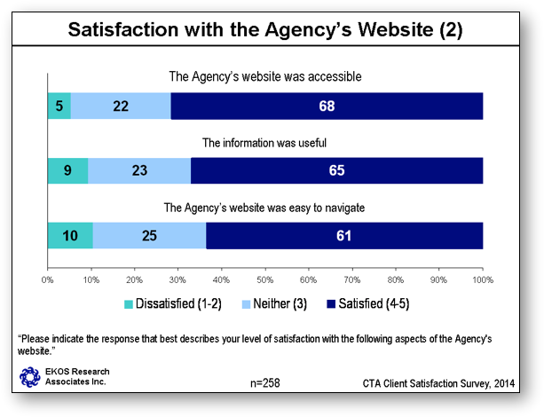 Satisfaction with the Agency's Website (2)